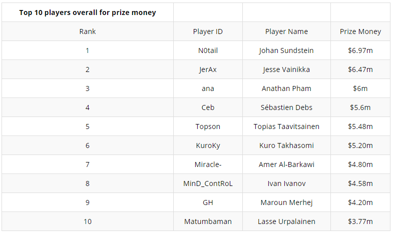 Top 10 overall players for prize money